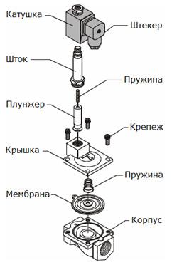 Устройство электромагнитного клапана