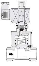 Принцип действия электромагнитного клапана с пилотным каналом