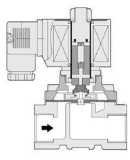 Принцип действия электромагнитного клапана прямого действия