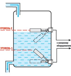Нержавеющий поплавковый датчик-выключатель PDS-02, до 220v, AISI 304, DIN разъем (ПДУ-В251-110)
