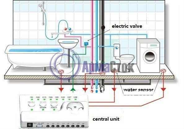 Система защиты от протечек воды ArmaControl-2 (с одним шаровым краном), управление на АА батарейках_3